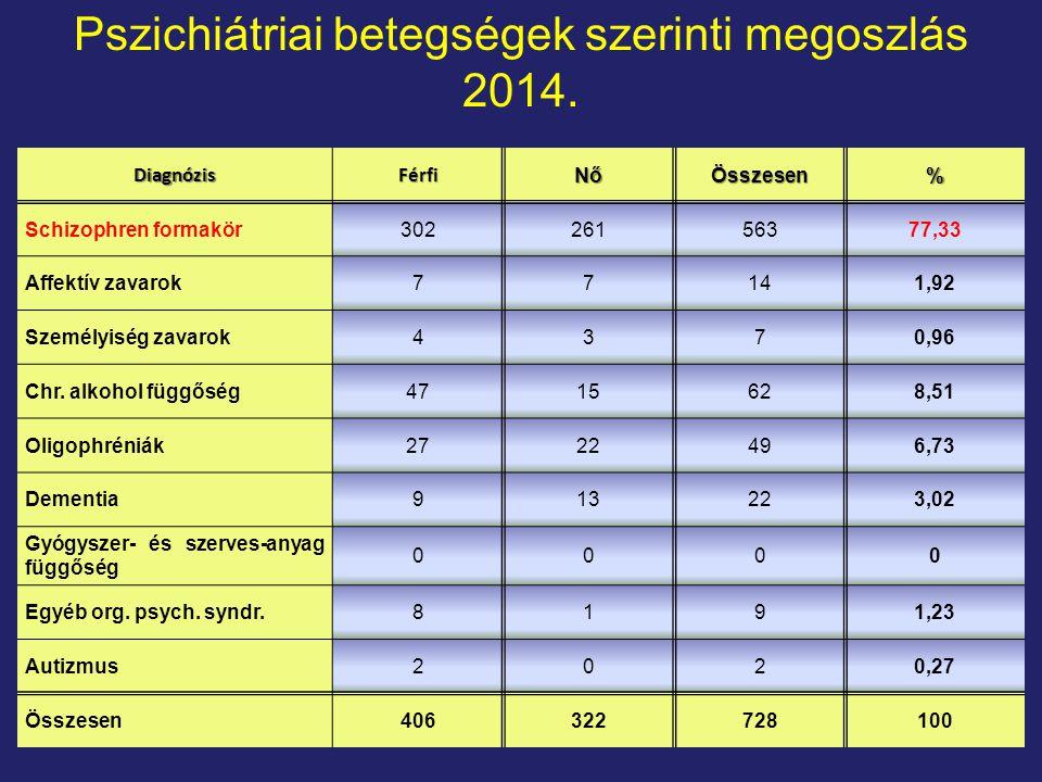 Pszichiátriai betegségek szerinti megoszlás 2014.