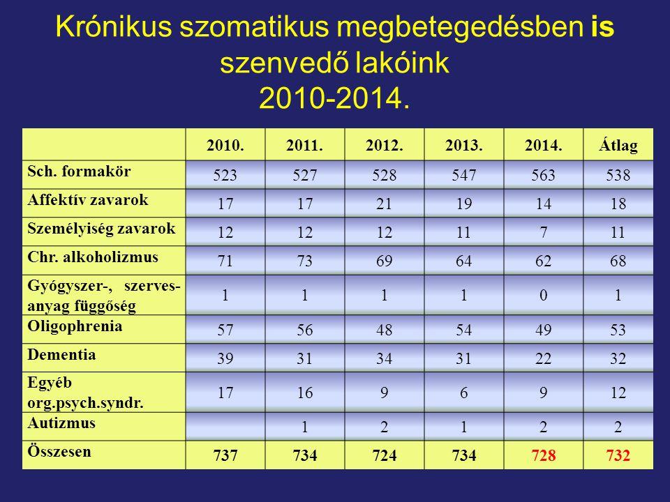 Krónikus szomatikus megbetegedésben is szenvedő lakóink 2010-2014.