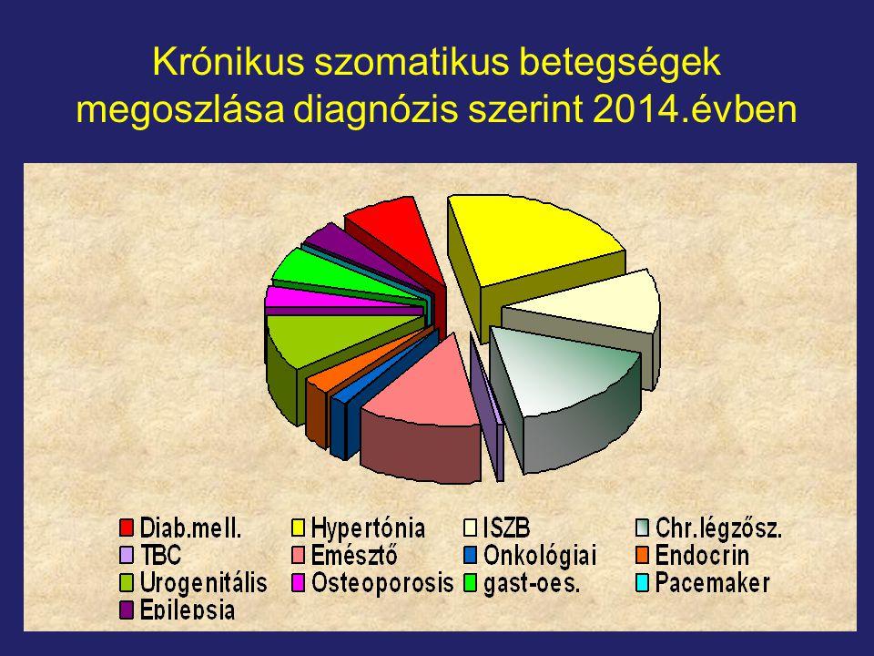 Krónikus szomatikus betegségek megoszlása diagnózis szerint 2014.évben