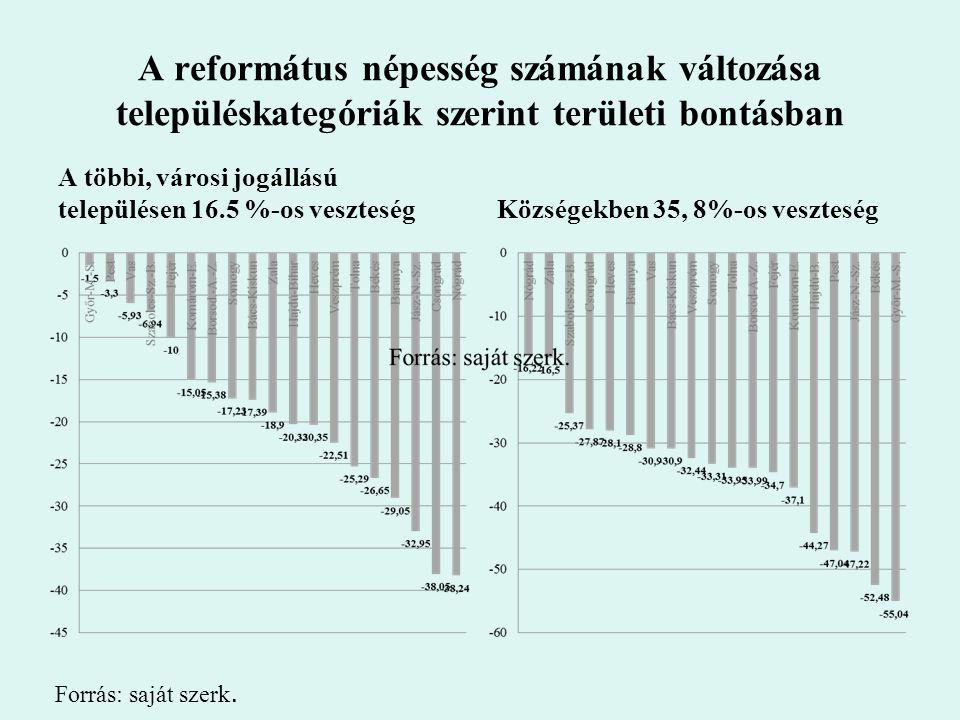 A református népesség számának változása településkategóriák szerint területi bontásban