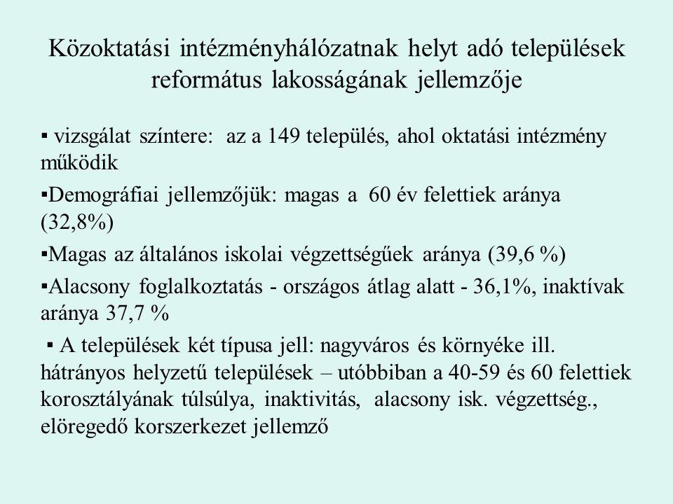 Közoktatási intézményhálózatnak helyt adó települések református lakosságának jellemzője
