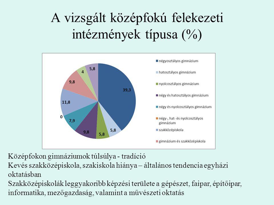 A vizsgált középfokú felekezeti intézmények típusa (%)