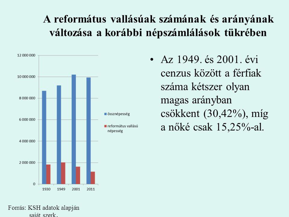 Forrás: KSH adatok alapján saját szerk.