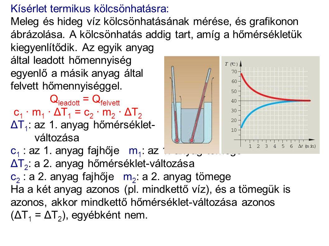 Kísérlet termikus kölcsönhatásra: