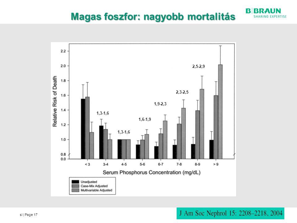 Magas foszfor: nagyobb mortalitás