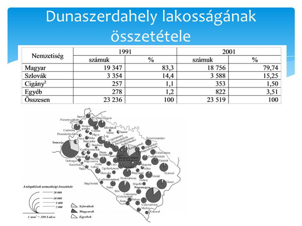 Dunaszerdahely lakosságának összetétele