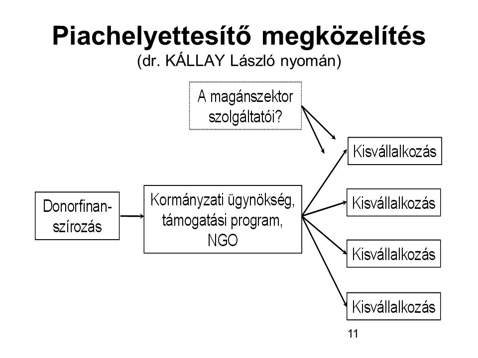Piachelyettesítő megközelítés (dr. KÁLLAY László nyomán)
