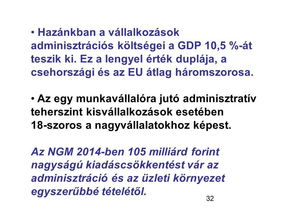 Hazánkban a vállalkozások adminisztrációs költségei a GDP 10,5 %-át teszik ki. Ez a lengyel érték duplája, a csehországi és az EU átlag háromszorosa.