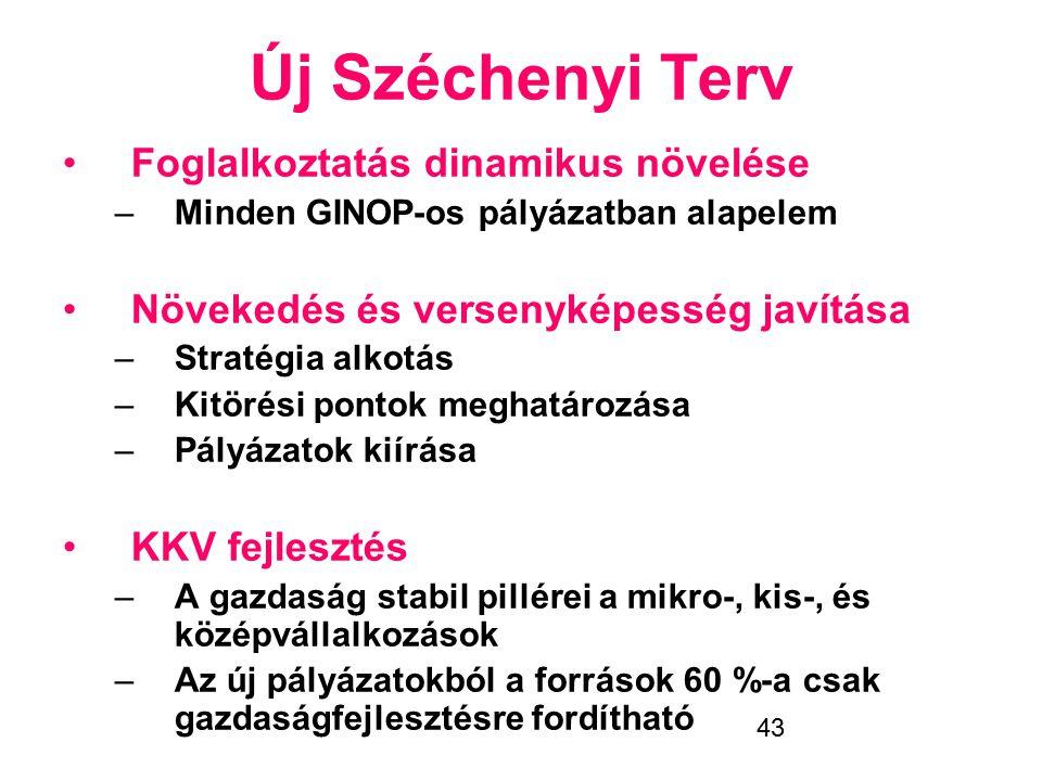 Új Széchenyi Terv Foglalkoztatás dinamikus növelése