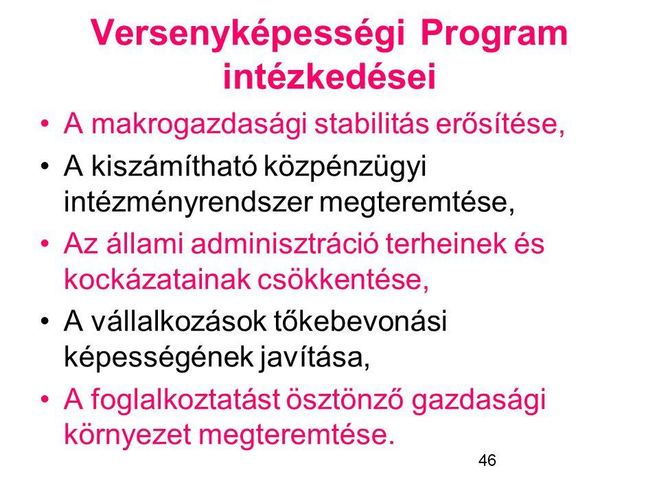Versenyképességi Program intézkedései
