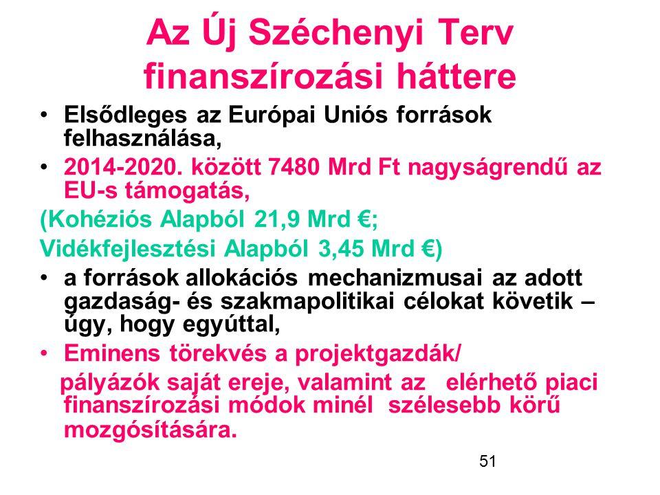 Az Új Széchenyi Terv finanszírozási háttere