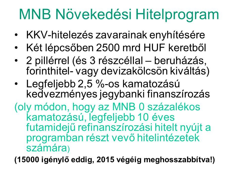 MNB Növekedési Hitelprogram