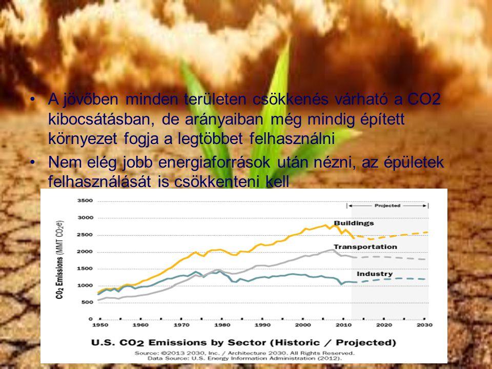 A jövőben minden területen csökkenés várható a CO2 kibocsátásban, de arányaiban még mindig épített környezet fogja a legtöbbet felhasználni