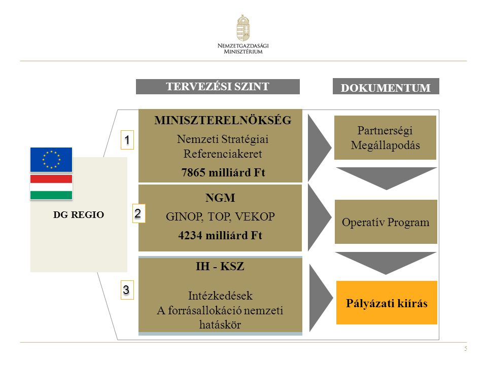 Nemzeti Stratégiai Referenciakeret 7865 milliárd Ft
