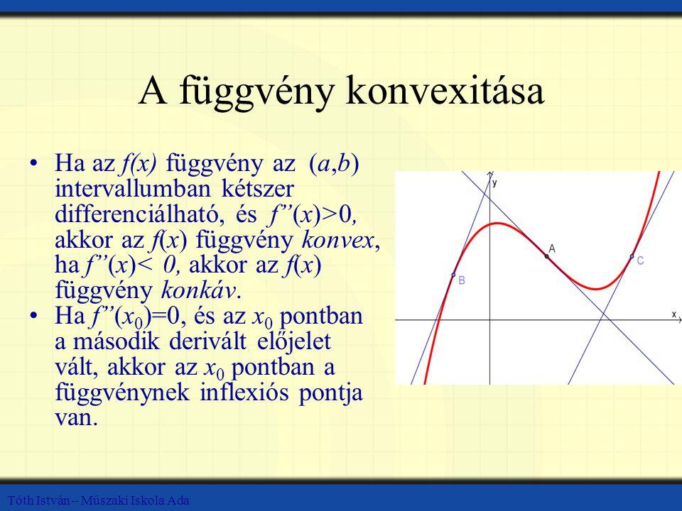 A függvény konvexitása