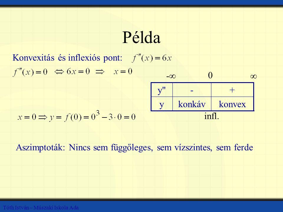 Példa Konvexitás és inflexiós pont: konvex konkáv y + - y -∞ ∞ infl.