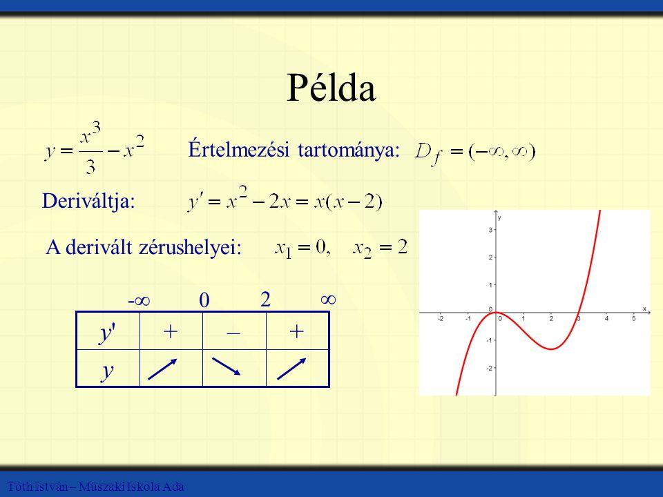 Példa y + – y Értelmezési tartománya: Deriváltja: