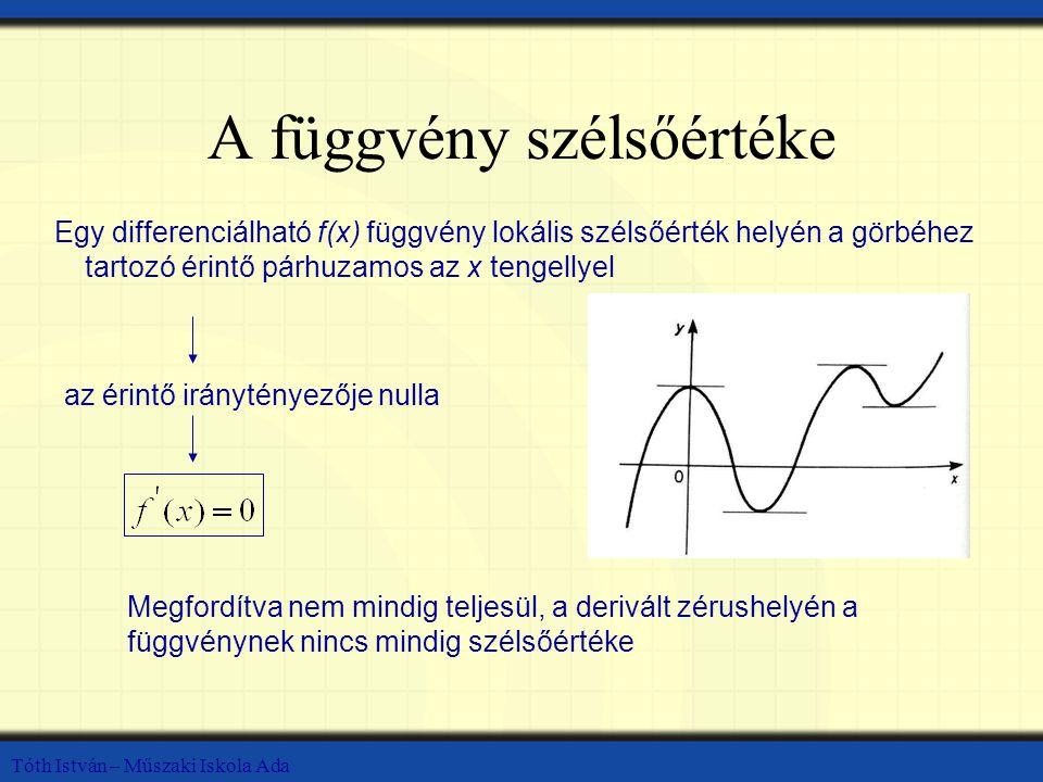 A függvény szélsőértéke