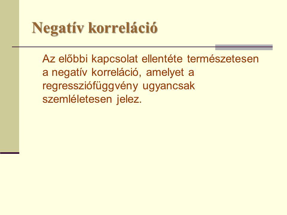 Negatív korreláció Az előbbi kapcsolat ellentéte természetesen a negatív korreláció, amelyet a regressziófüggvény ugyancsak szemléletesen jelez.