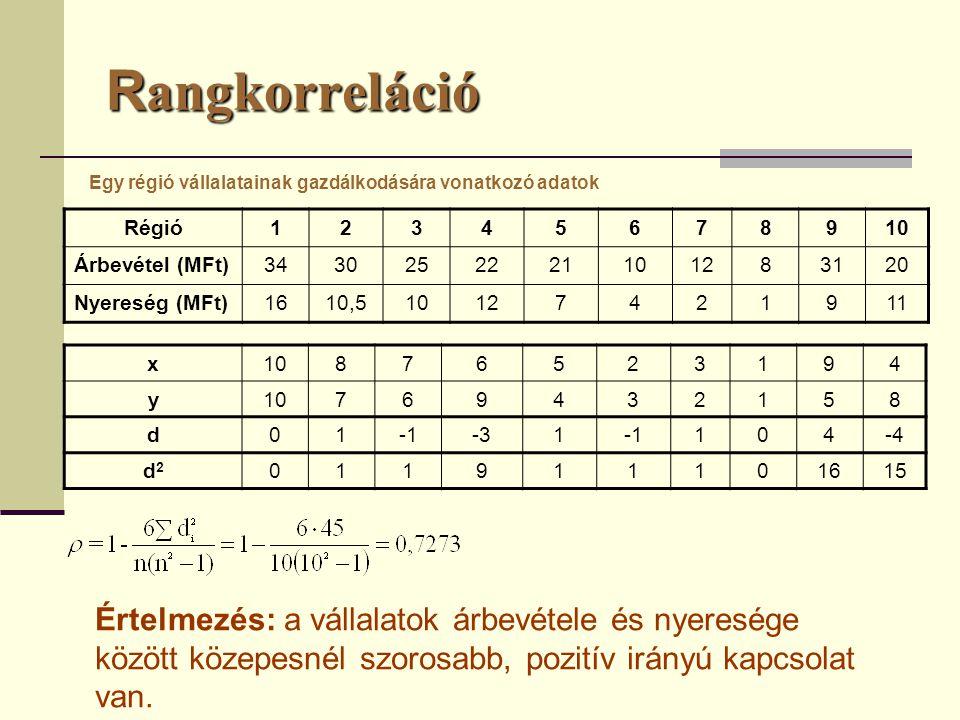 Rangkorreláció Egy régió vállalatainak gazdálkodására vonatkozó adatok. Régió. 1. 2. 3. 4. 5.
