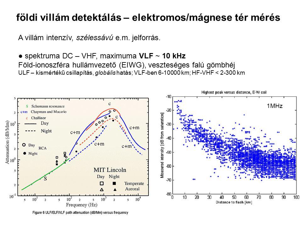 földi villám detektálás – elektromos/mágnese tér mérés