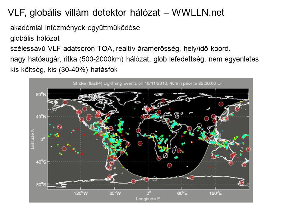 VLF, globális villám detektor hálózat – WWLLN.net
