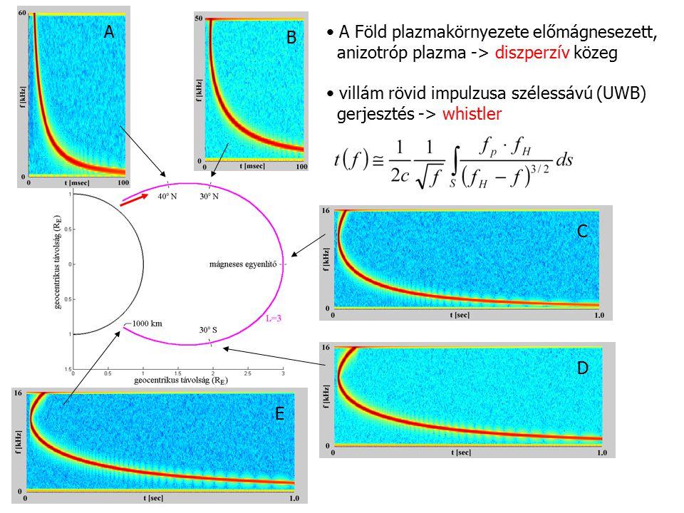 A • A Föld plazmakörnyezete előmágnesezett, anizotróp plazma -> diszperzív közeg. • villám rövid impulzusa szélessávú (UWB)