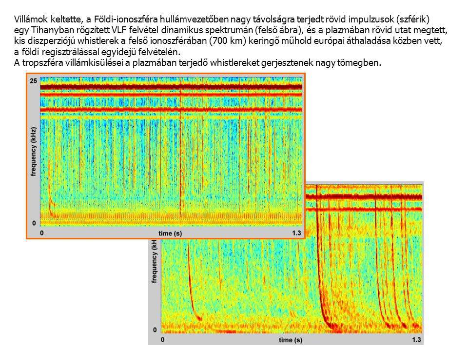 Villámok keltette, a Földi-ionoszféra hullámvezetőben nagy távolságra terjedt rövid impulzusok (szférik)