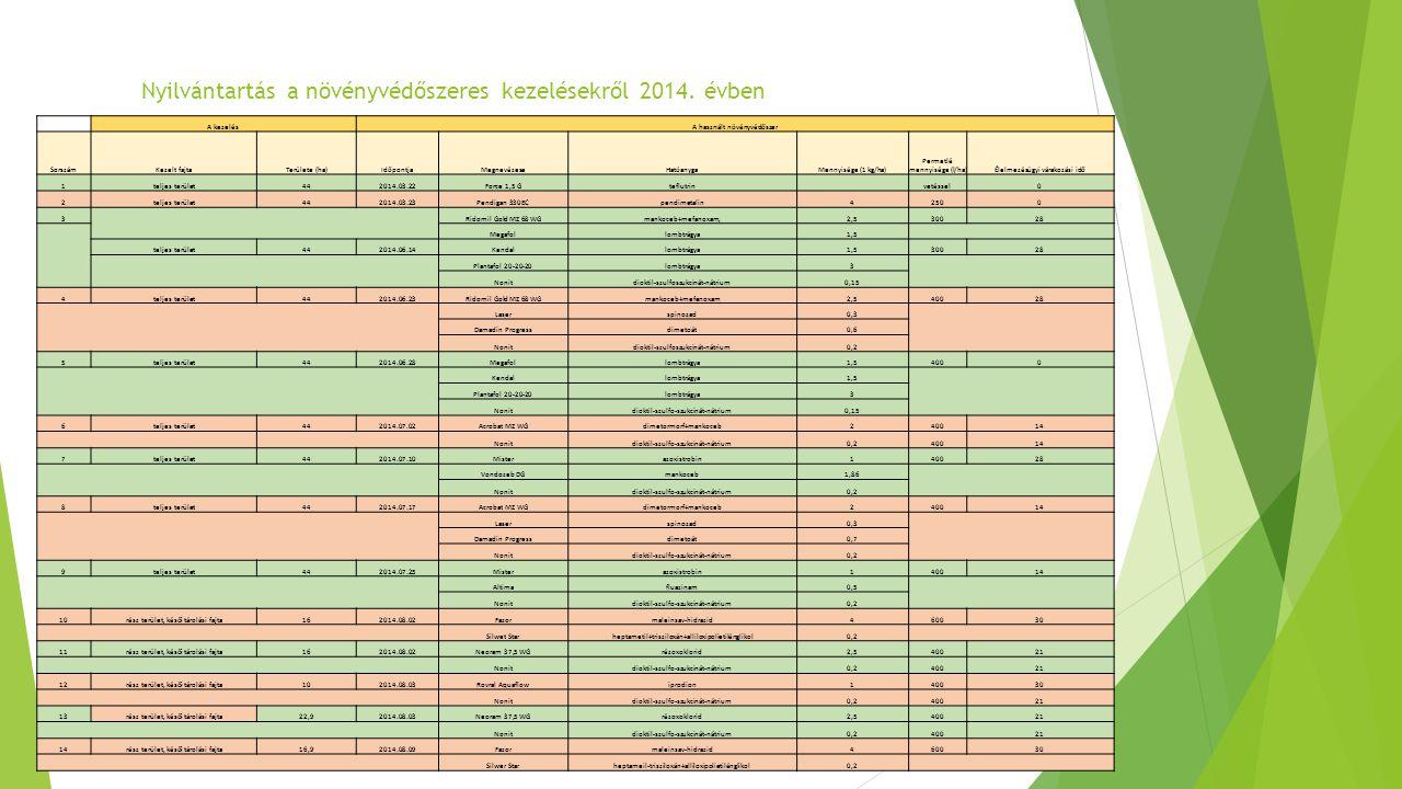 Nyilvántartás a növényvédőszeres kezelésekről 2014. évben