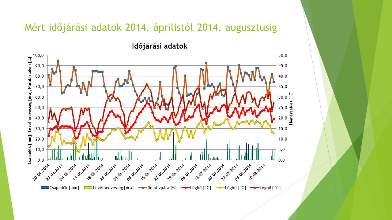 Mért időjárási adatok 2014. áprilistól 2014. augusztusig