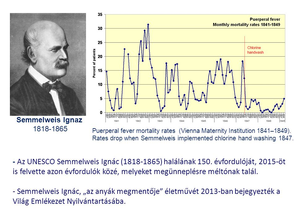 Semmelweis Ignaz 1818-1865. Puerperal fever mortality rates (Vienna Maternity Institution 1841–1849).