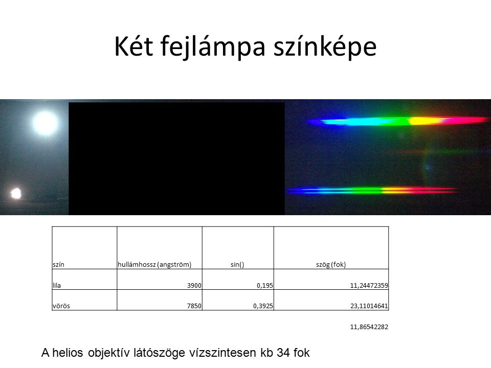 Két fejlámpa színképe szín. hullámhossz (angström) sin() szög (fok) lila. 3900. 0,195. 11,24472359.