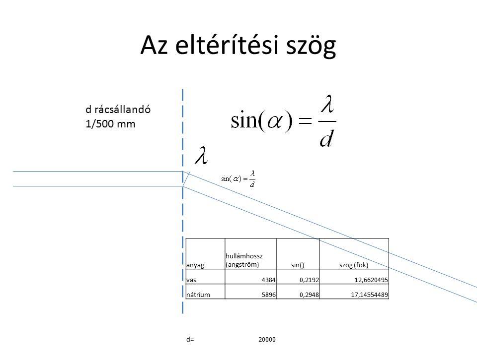 Az eltérítési szög d rácsállandó 1/500 mm anyag hullámhossz (angström)