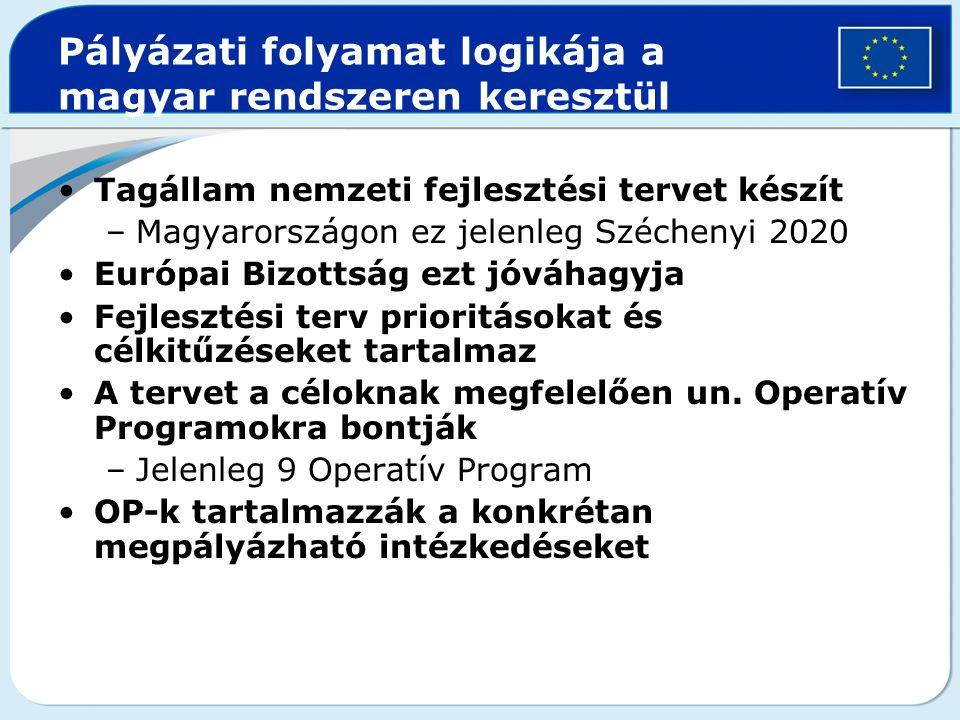 Pályázati folyamat logikája a magyar rendszeren keresztül