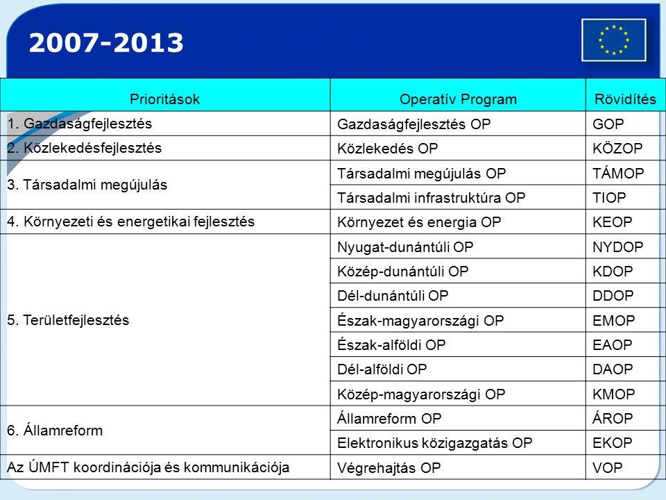 2007-2013 Prioritások Operatív Program Rövidítés 1. Gazdaságfejlesztés