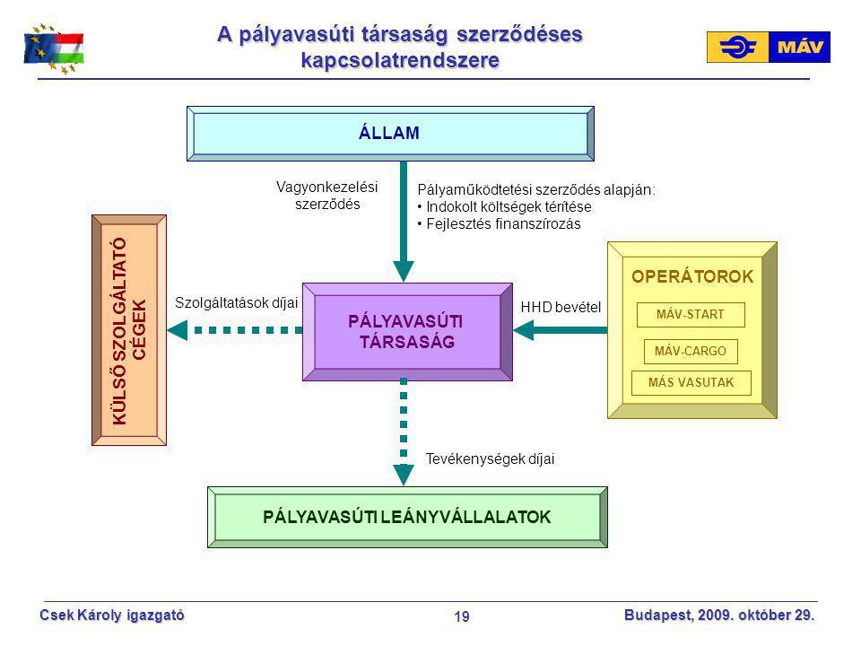 A pályavasúti társaság szerződéses kapcsolatrendszere