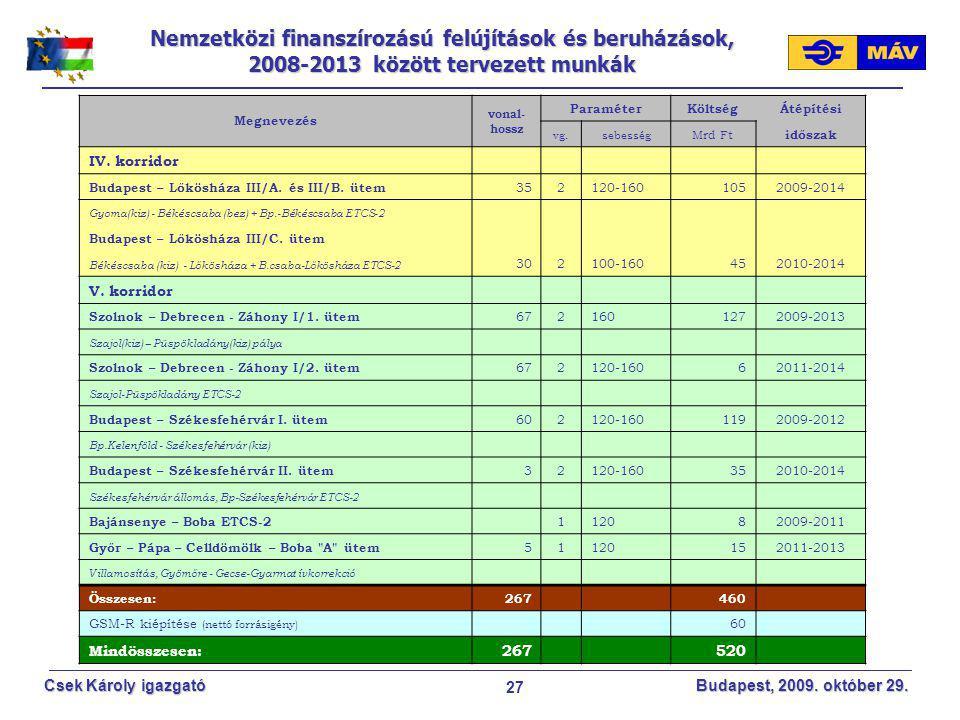 MÁV ZRt 2017.04.08. Nemzetközi finanszírozású felújítások és beruházások, 2008-2013 között tervezett munkák.