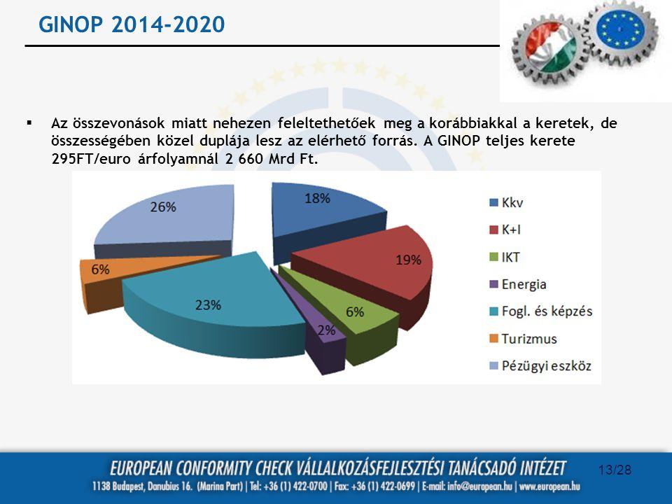 GINOP 2014-2020