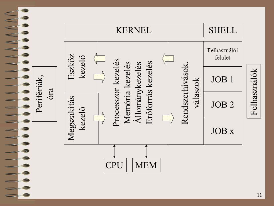 KERNEL SHELL Megszakítás kezelő Eszköz Processzor kezelés