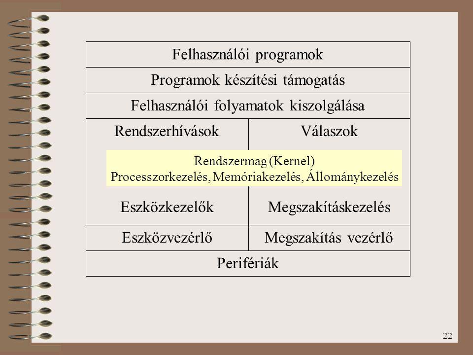 Felhasználói programok