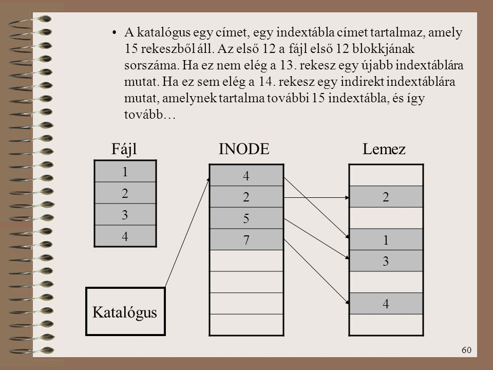 Fájl INODE Lemez Katalógus