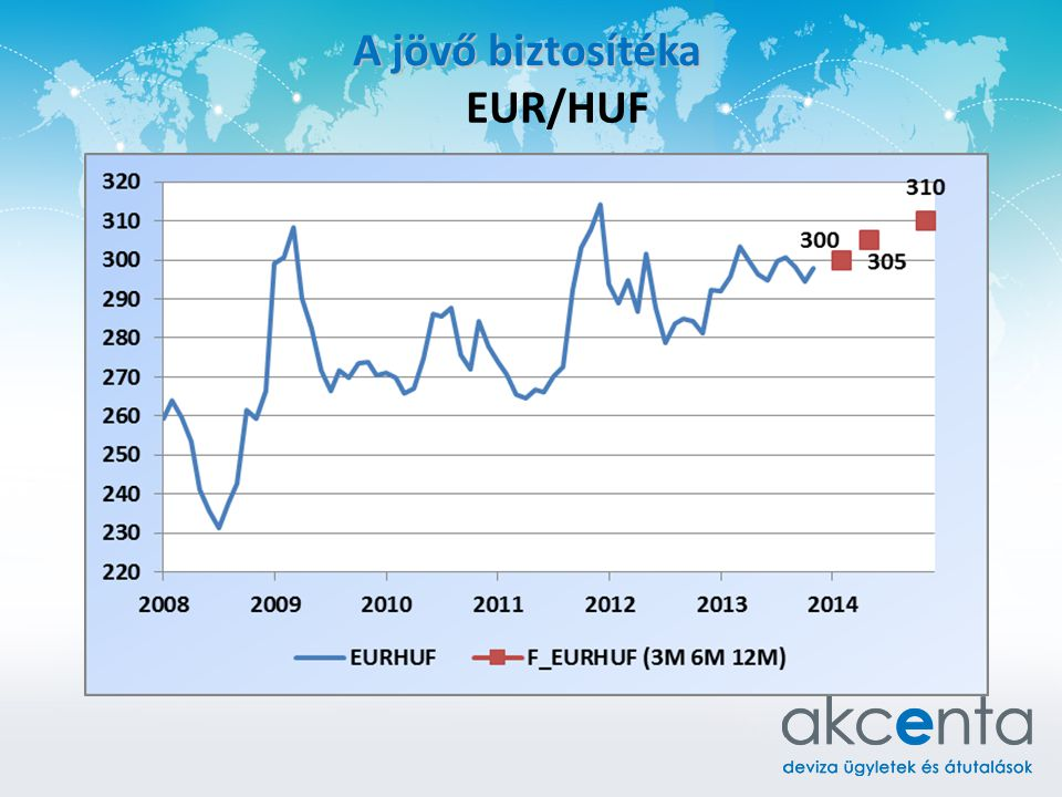 A jövő biztosítéka EUR/HUF