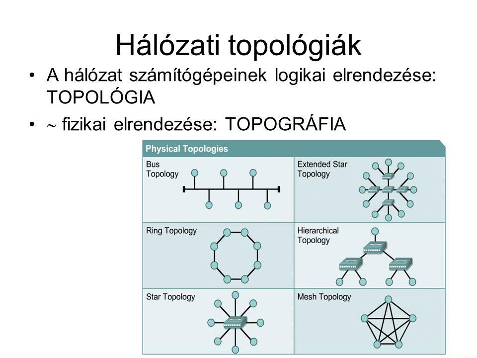 Hálózati topológiák A hálózat számítógépeinek logikai elrendezése: TOPOLÓGIA.  fizikai elrendezése: TOPOGRÁFIA.