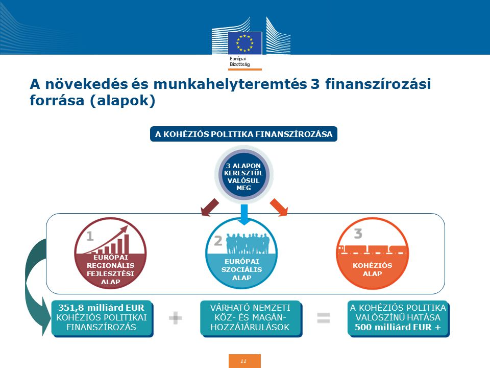 A növekedés és munkahelyteremtés 3 finanszírozási forrása (alapok)