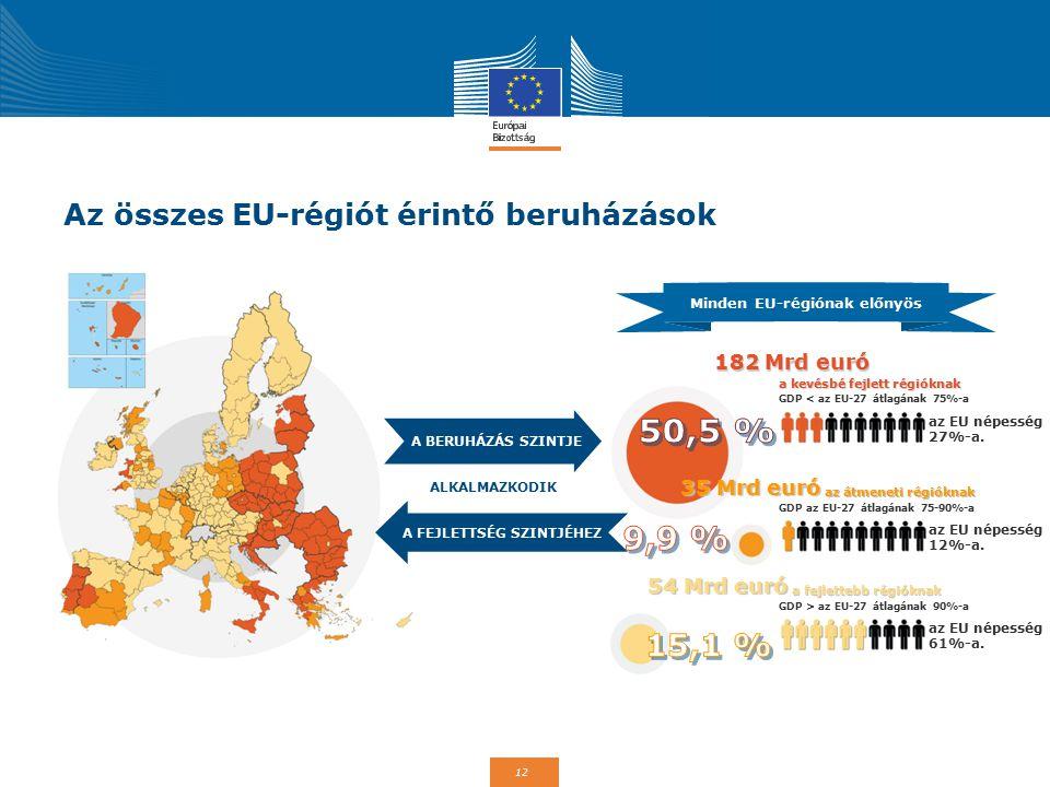 Az összes EU-régiót érintő beruházások