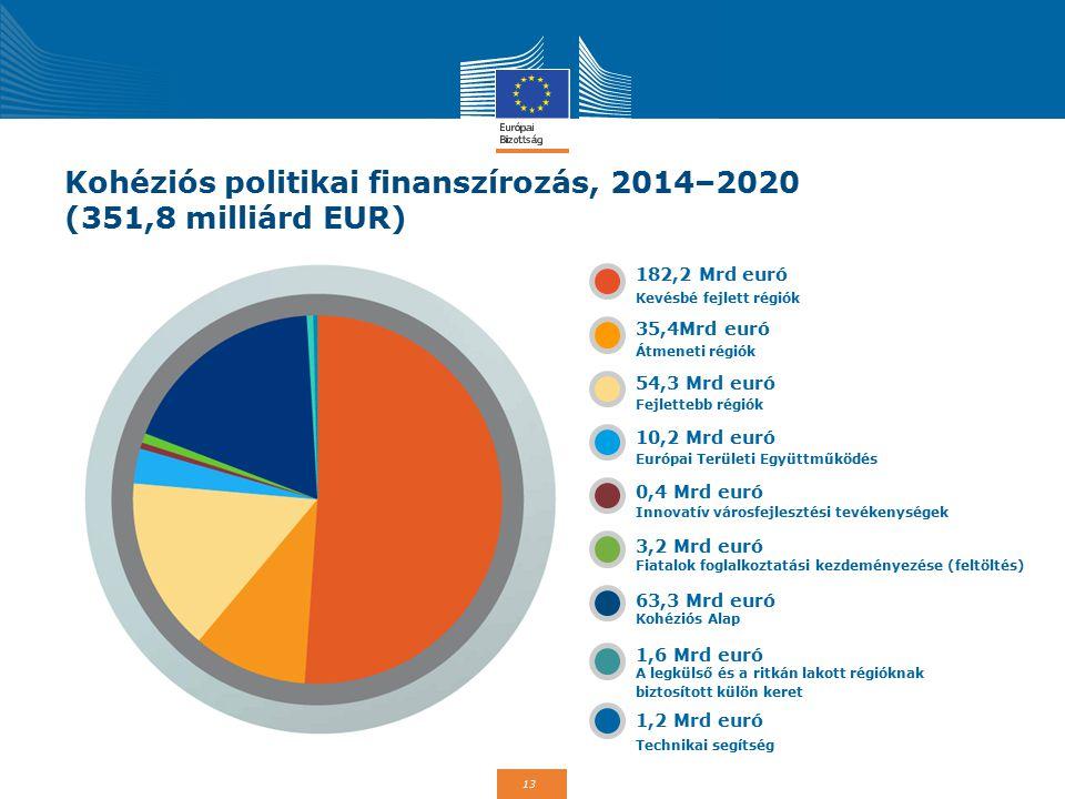 Kohéziós politikai finanszírozás, 2014–2020 (351,8 milliárd EUR)
