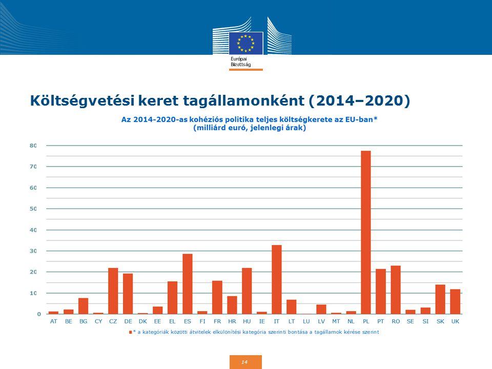 Költségvetési keret tagállamonként (2014–2020)