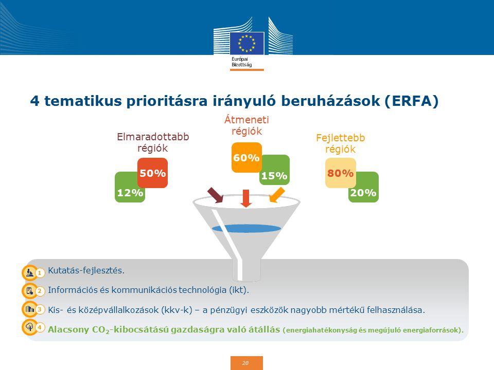 4 tematikus prioritásra irányuló beruházások (ERFA)