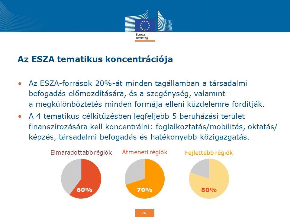 Az ESZA tematikus koncentrációja