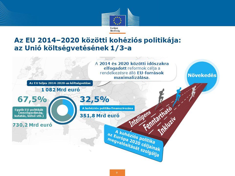 Az EU teljes 2014-2020-as költségvetése megvalósítását szolgálja